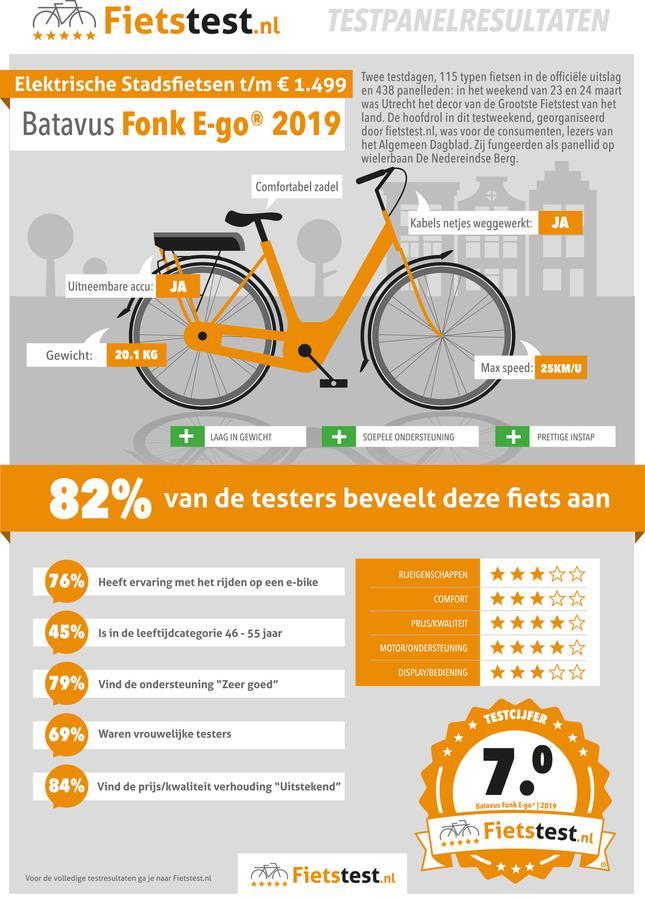 Batavus Fonk E-go Winnaar AD fietstest